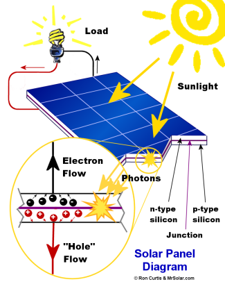 How does a solar panel work old dominion innovations inc for Solar energy information for students